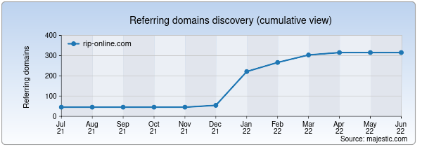 Referring domains for rip-online.com by Majestic Seo