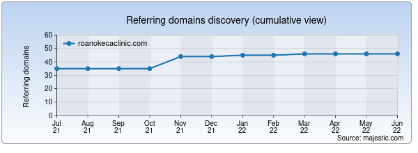 Referring domains for roanokecaclinic.com by Majestic Seo