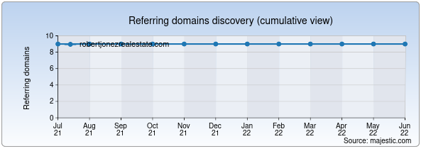 Referring domains for robertjonezrealestate.com by Majestic Seo