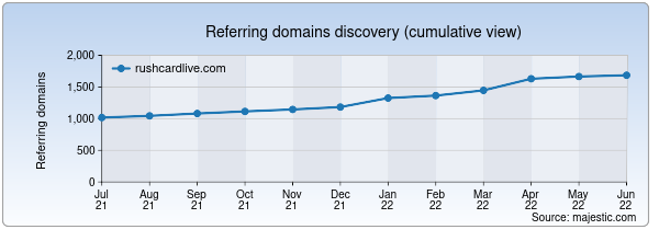 Referring domains for rushcardlive.com by Majestic Seo
