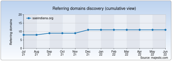 Referring domains for saeindiana.org by Majestic Seo