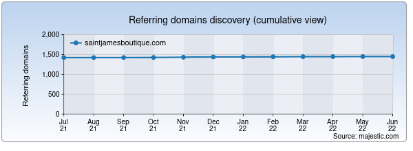 Referring domains for saintjamesboutique.com by Majestic Seo