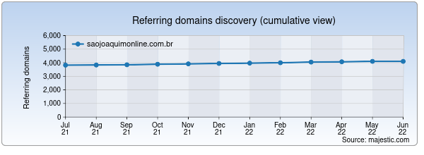 Referring domains for saojoaquimonline.com.br by Majestic Seo