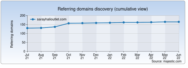 Referring domains for sarayhalioutlet.com by Majestic Seo