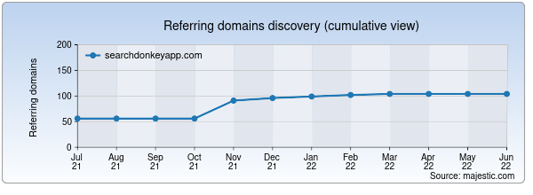 Referring domains for searchdonkeyapp.com by Majestic Seo