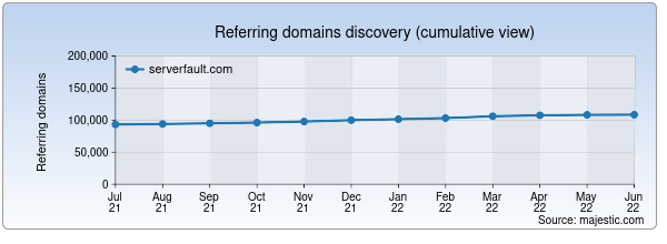 Referring domains for serverfault.com by Majestic Seo