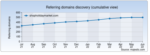 Referring domains for shopholidaymarket.com by Majestic Seo