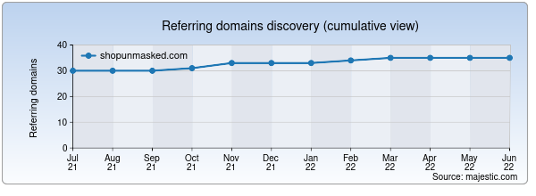 Referring domains for shopunmasked.com by Majestic Seo