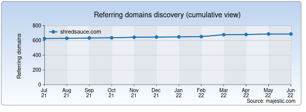 Referring domains for shredsauce.com by Majestic Seo