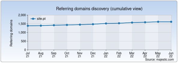 Referring domains for site.pt by Majestic Seo