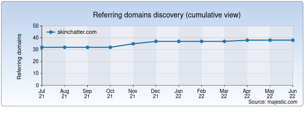 Referring domains for skinchatter.com by Majestic Seo