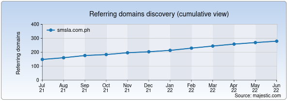 Referring domains for smsla.com.ph by Majestic Seo