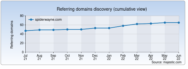 Referring domains for spiderwayne.com by Majestic Seo