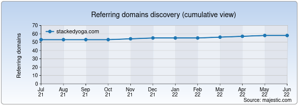 Referring domains for stackedyoga.com by Majestic Seo