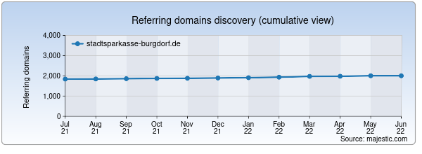 Referring domains for stadtsparkasse-burgdorf.de by Majestic Seo