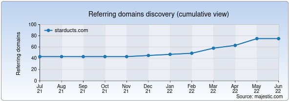 Referring domains for starducts.com by Majestic Seo