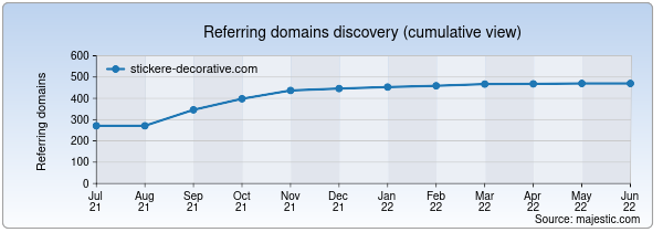 Referring domains for stickere-decorative.com by Majestic Seo