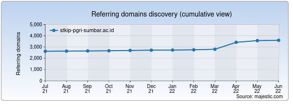 Referring domains for stkip-pgri-sumbar.ac.id by Majestic Seo