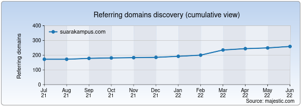 Referring domains for suarakampus.com by Majestic Seo