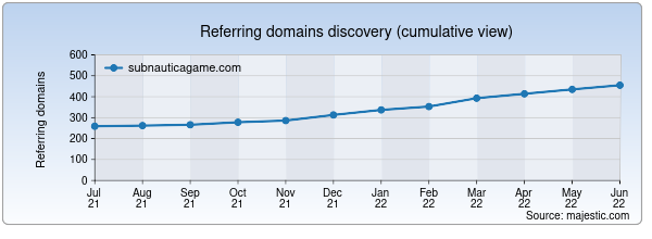 Referring domains for subnauticagame.com by Majestic Seo