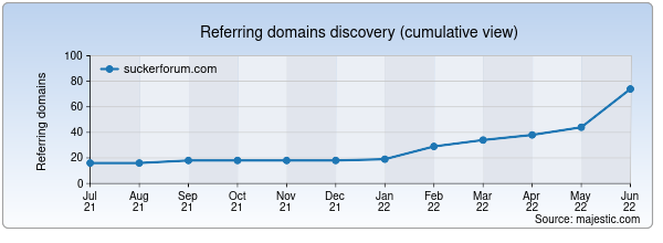 Referring domains for suckerforum.com by Majestic Seo
