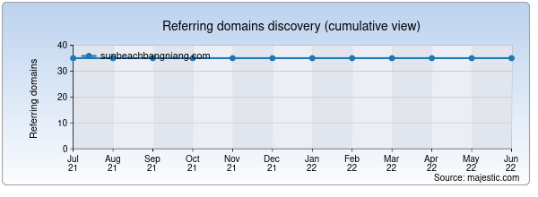 Referring domains for sunbeachbangniang.com by Majestic Seo
