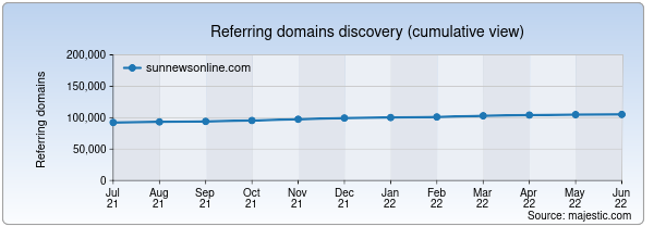 Referring domains for sunnewsonline.com by Majestic Seo