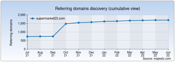 Referring domains for supermarket23.com by Majestic Seo