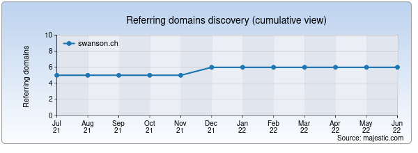 Referring domains for swanson.ch by Majestic Seo