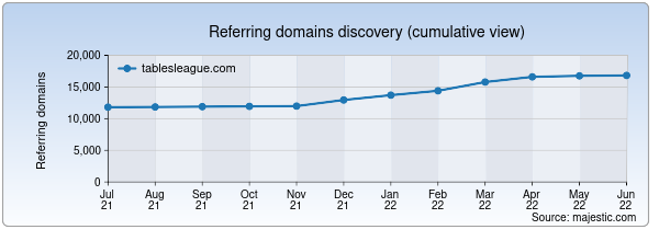 Referring domains for tablesleague.com by Majestic Seo