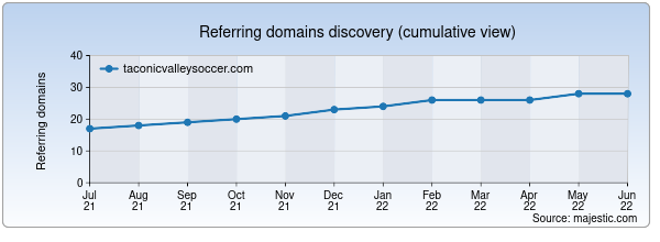 Referring domains for taconicvalleysoccer.com by Majestic Seo