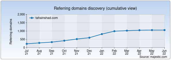 Referring domains for tahainshad.com by Majestic Seo
