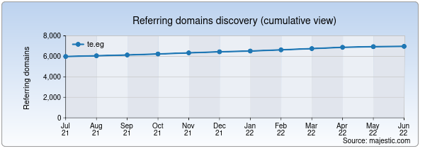 Referring domains for te.eg by Majestic Seo