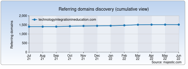 Referring domains for technologyintegrationineducation.com by Majestic Seo