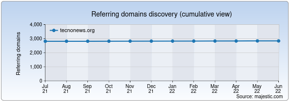 Referring domains for tecnonews.org by Majestic Seo