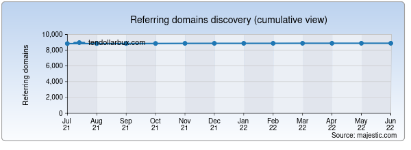 Referring domains for tendollarbux.com by Majestic Seo