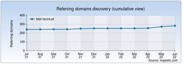 Referring domains for test-lacza.pl by Majestic Seo