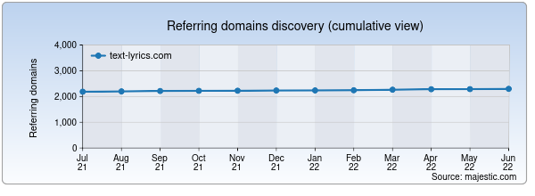 Referring domains for text-lyrics.com by Majestic Seo