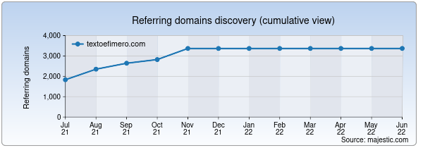 Referring domains for textoefimero.com by Majestic Seo