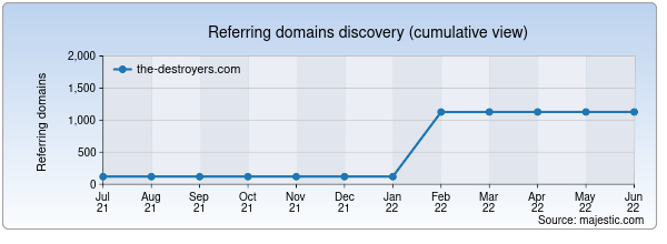 Referring domains for the-destroyers.com by Majestic Seo
