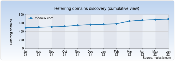 Referring domains for thedoux.com by Majestic Seo