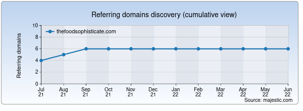 Referring domains for thefoodsophisticate.com by Majestic Seo