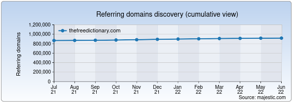 Referring domains for thefreedictionary.com by Majestic Seo