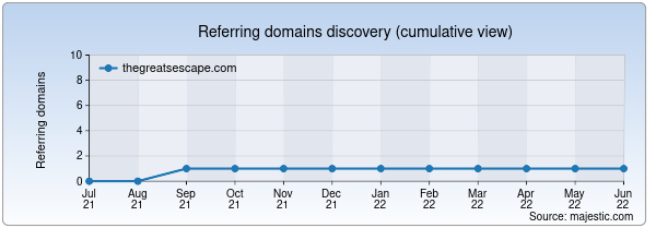 Referring domains for thegreatsescape.com by Majestic Seo
