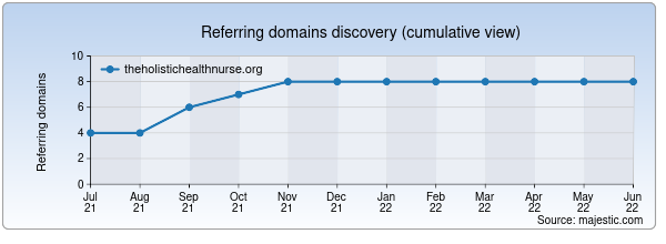 Referring domains for theholistichealthnurse.org by Majestic Seo