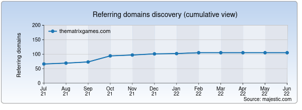 Referring domains for thematrixgames.com by Majestic Seo