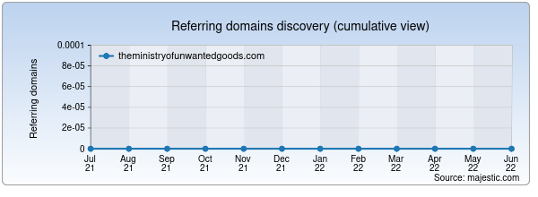 Referring domains for theministryofunwantedgoods.com by Majestic Seo
