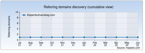 Referring domains for theperfectnametag.com by Majestic Seo