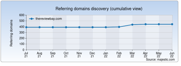Referring domains for thereviewbay.com by Majestic Seo