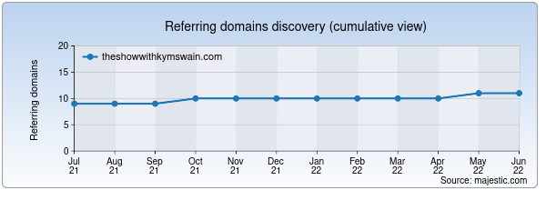 Referring domains for theshowwithkymswain.com by Majestic Seo